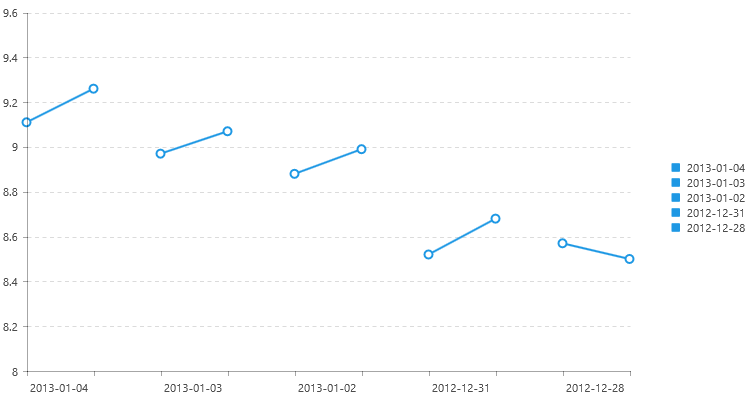 Move x-axis labels in between major ticks in UI for Windows