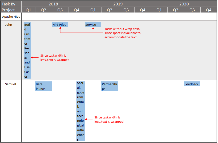 Gantt chart Requirements point 5