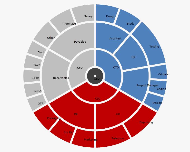 Multilevel Doughnut Chart Chart Ui For Silverlight Forum