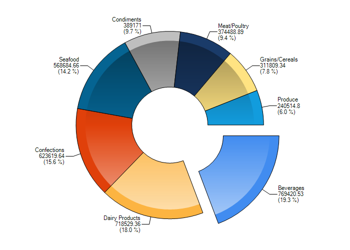 3d Pie Chart With Shifted Slices Chart Ui For Silverlight Forum