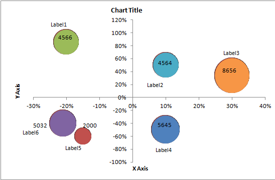 Bubble Charts Negative Values In X Axis And Multiple Colors Quadrant Chart Excel Template