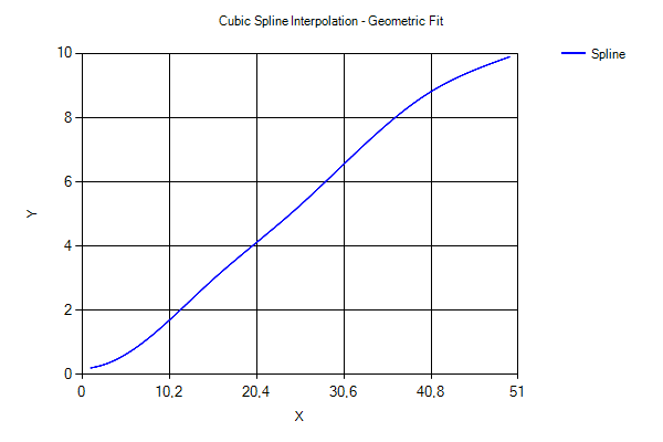 Spline series in UI for WPF Chart - Telerik Forums
