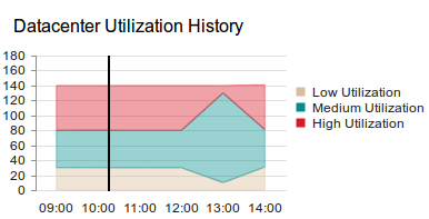 Add vertical lines at specific points in a stacked area chart in