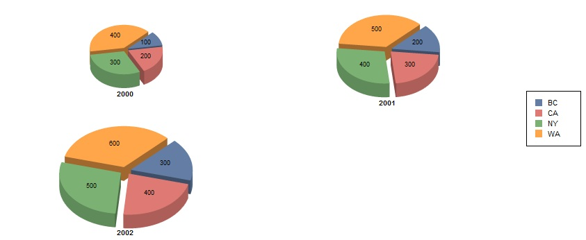 Proportional Multiple Pie Chart Reporting Reporting Forum