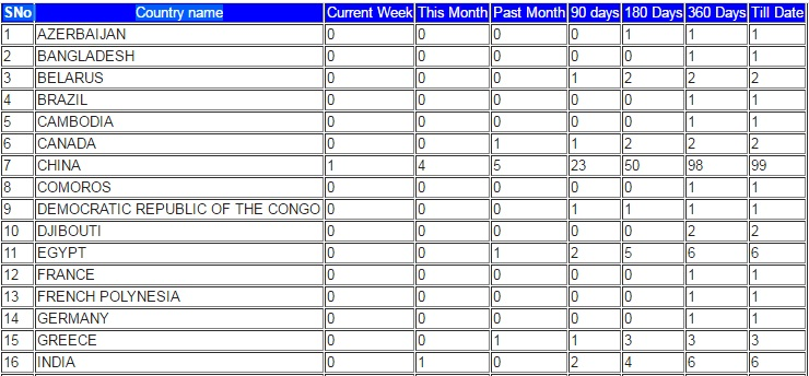 How To Create Daily WeeklyMonthly Report In Report Designer
