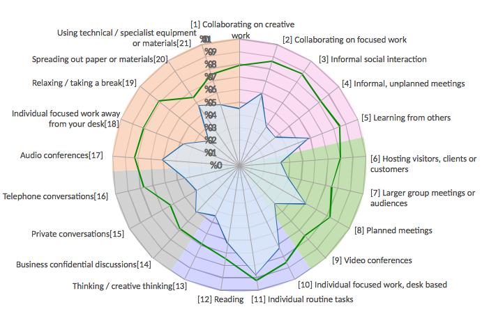 Radar chart formatting charts kendo ui for jquery forum screen shot 2016 12 13 at 130108 ccuart Choice Image
