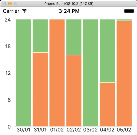 Charts renders differently on device than on Simulator in Xamarin