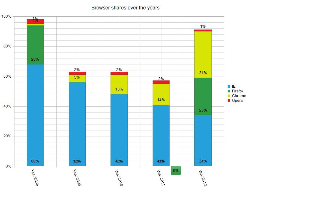 Telerik Charts Related Keywords Suggestions Telerik Charts Long