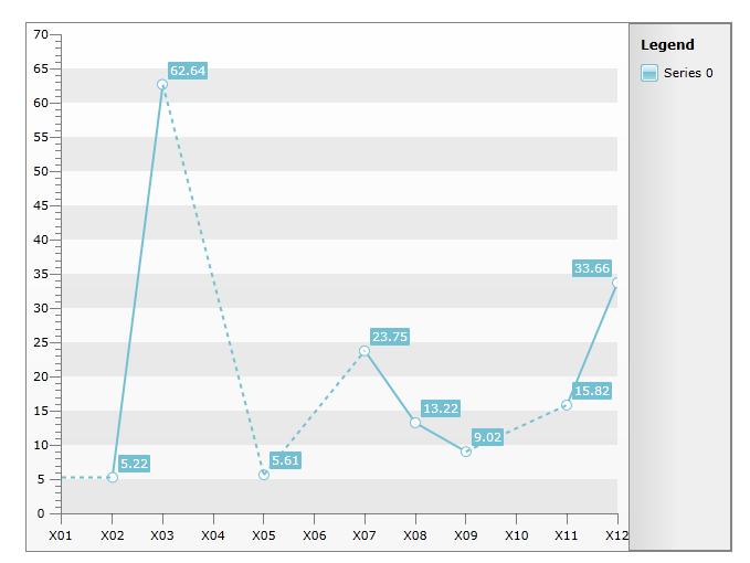 Dotted line for empty[null] values in UI for Silverlight Chart