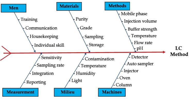 Fishbone diagram diagram ui for silverlight forum fishboneg ccuart Choice Image