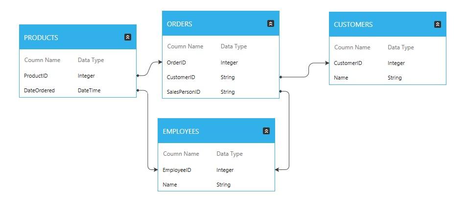 Create uml table shape diagram diagramribbonbar diagramtoolbox telerik3g ccuart Image collections