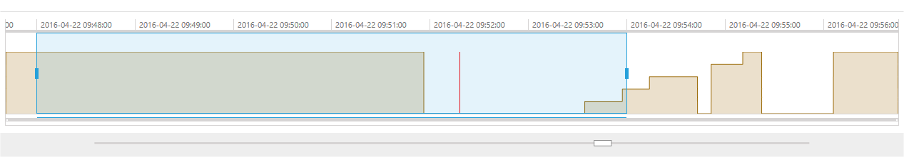 Displaying a vertical line for the current time in UI for