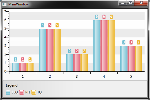 Legend Item Color Not Matching With Bar Color In Ui For Wpf Chart