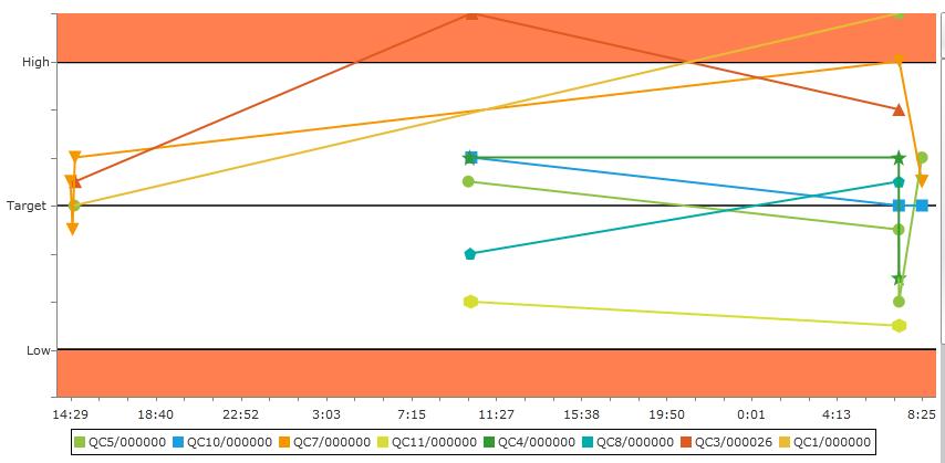 Lineseries Weird Behavior On Palette In Radchartview Chartview Ui For Wpf Forum