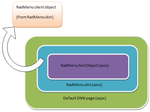 Find RadMenu client object in DNN