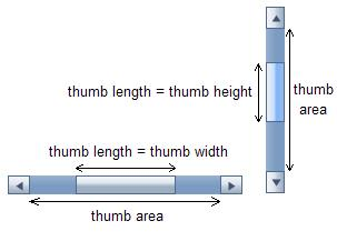 Fig. 1 Thumb length and area