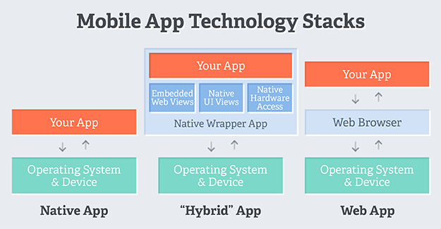 hybrid native mobile web