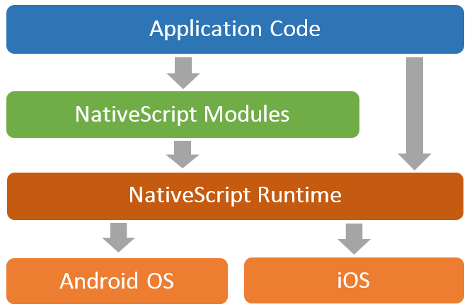 nativescript architecture
