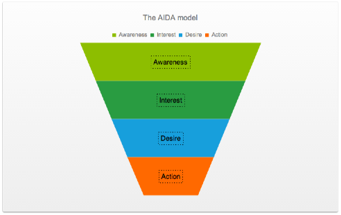 Kendo UI Funnel chart