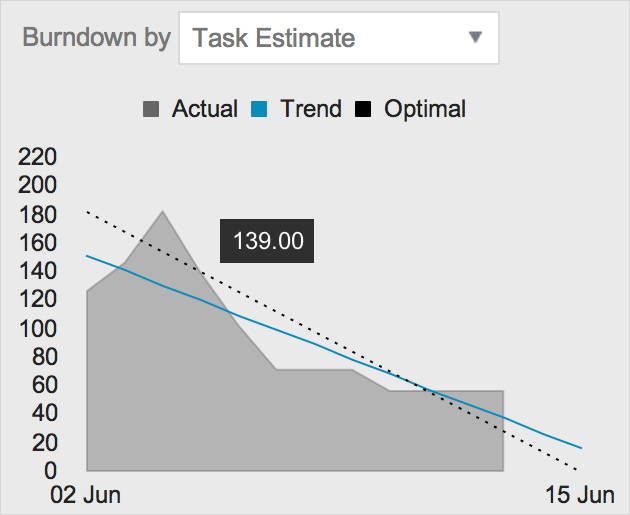 Burndown Chart (featuring the DropDownList widget of Kendo UI Web and the Chart widget of Kendo UI DataViz)
