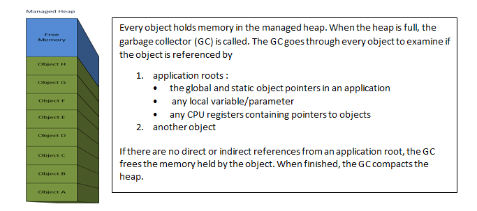 Understanding .NET Garbage Collection Figure 1