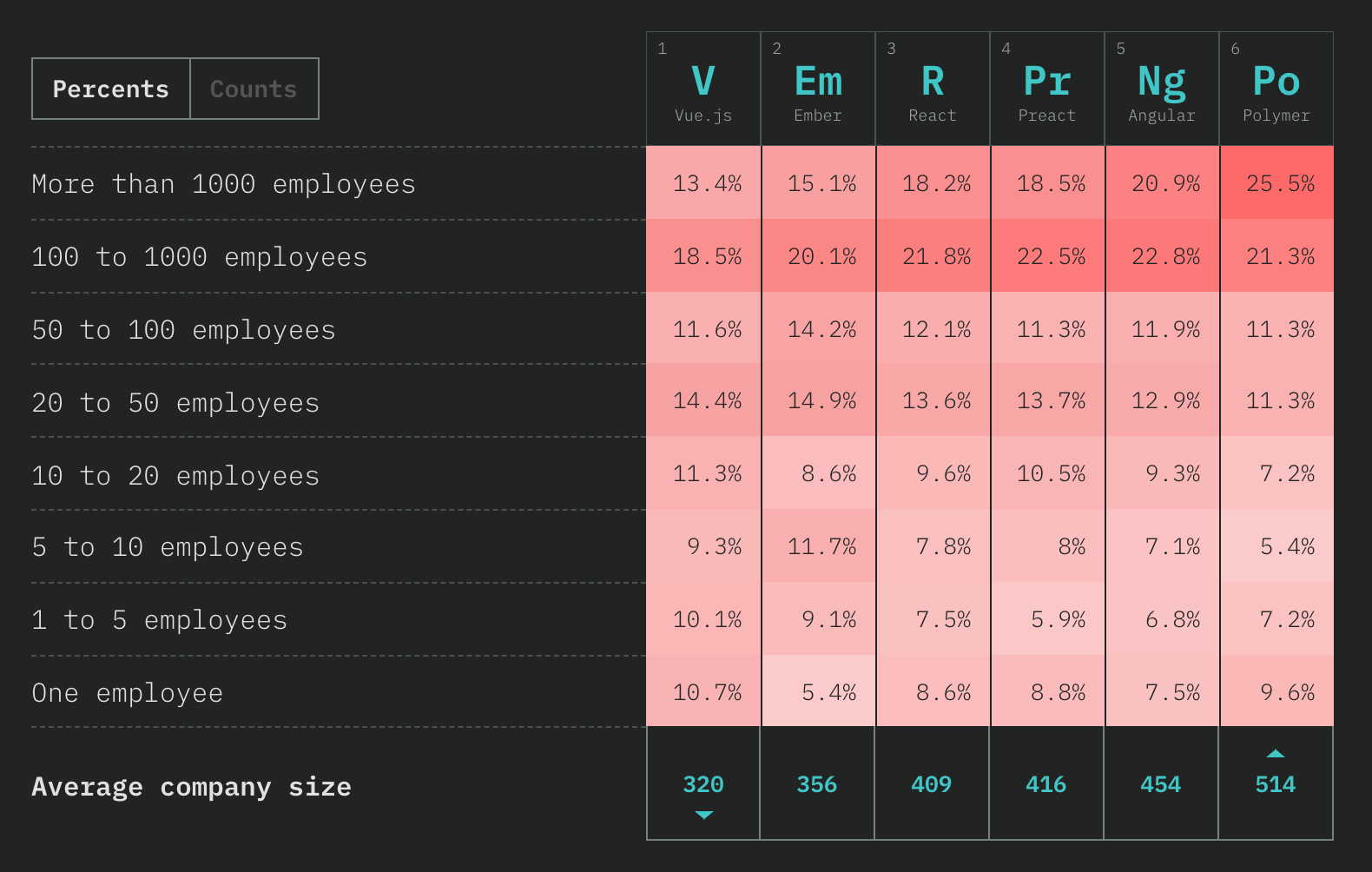 chart showing company sizes for Vue.js, Ember, React, Preact, Angular, Polymer