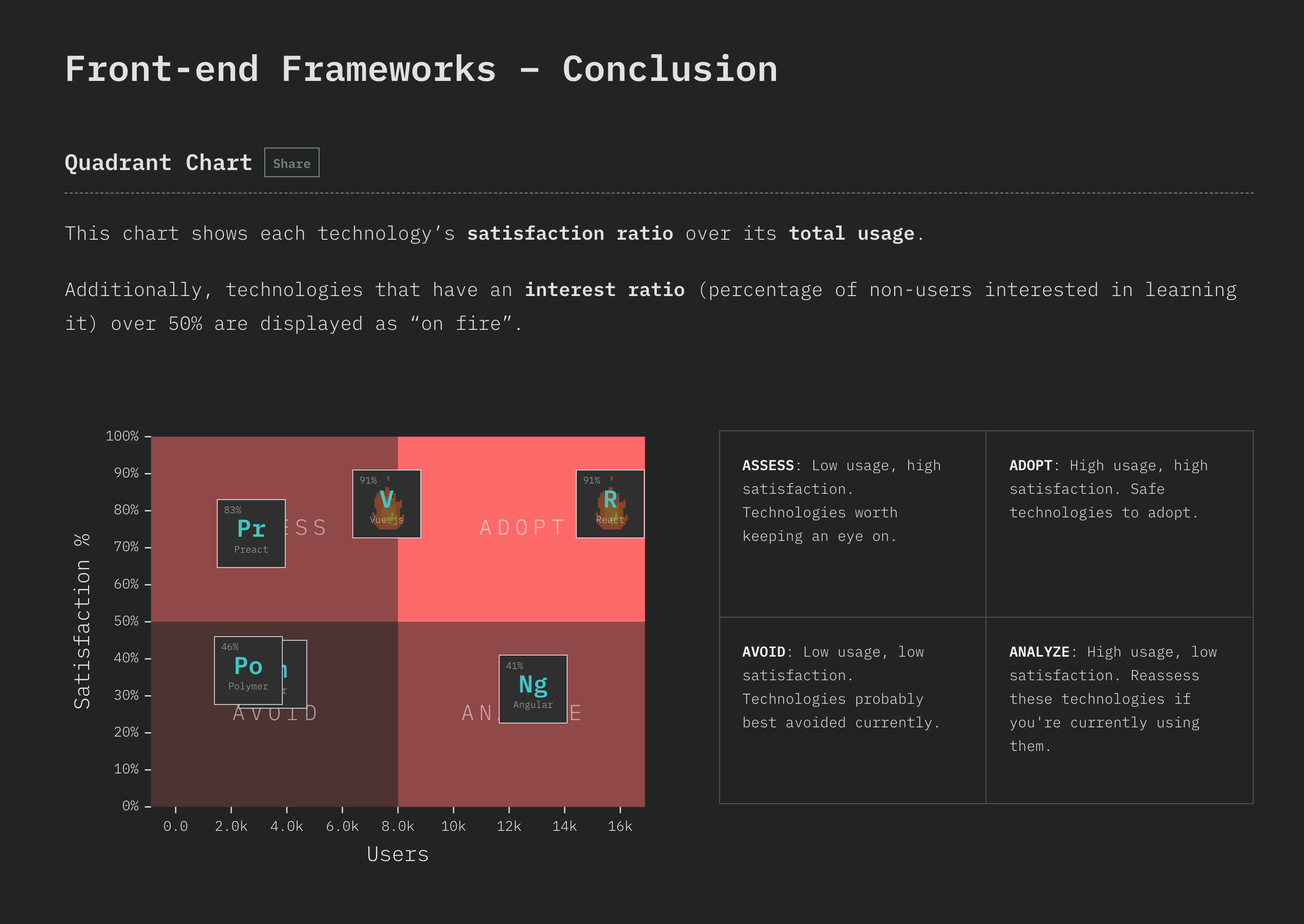 screenshot of overall conclusions chart in js survey 2018