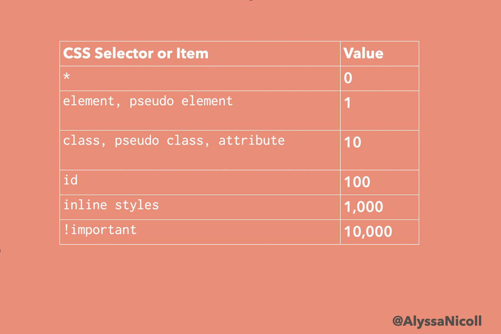 a chart with the CSS selectors and their values
