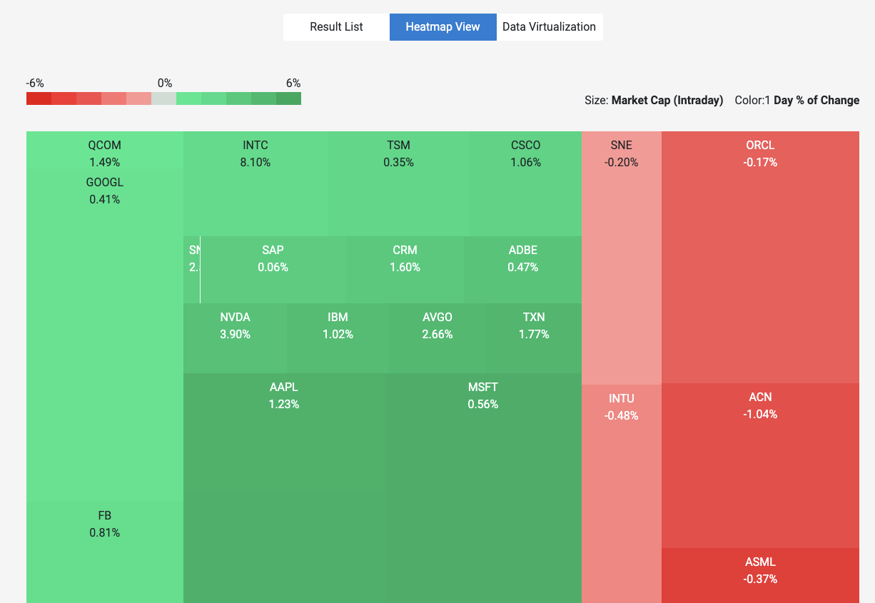 a tree map from kendo ui displaying stock information