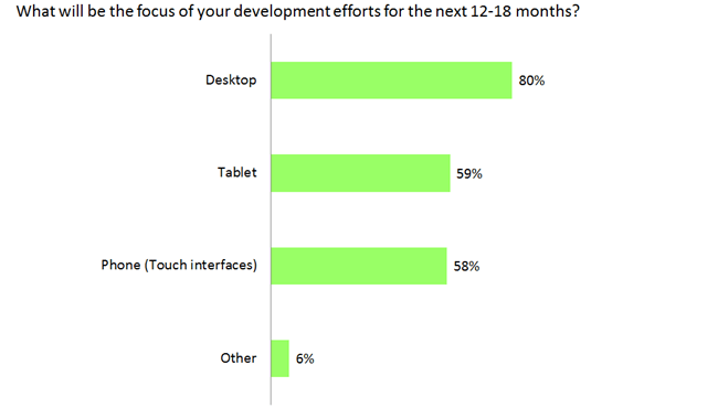 80% of developers are focused on desktop development for the next 12-18 months