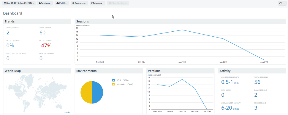 Application Analytics Dashboard
