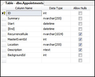 Appointments Table