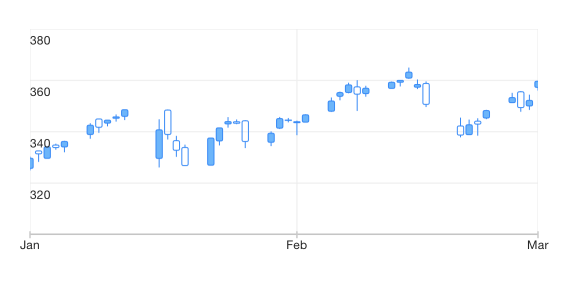 UI for iOS Candlestick Chart by Telerik