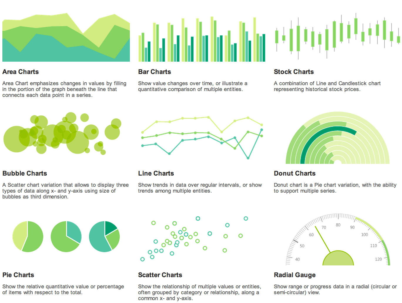 Getting started with pie and other dataviz charts for Kendo menu template
