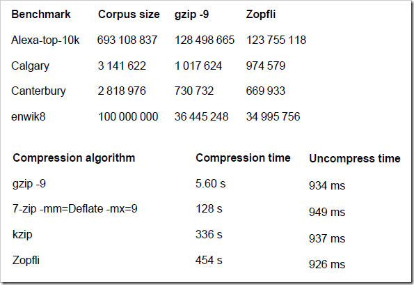 ZopFli table