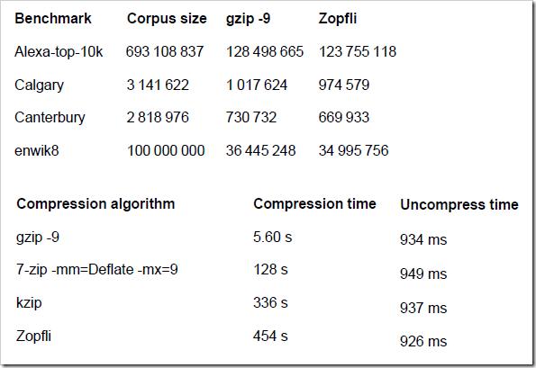 Maximize Compression with Zopfli