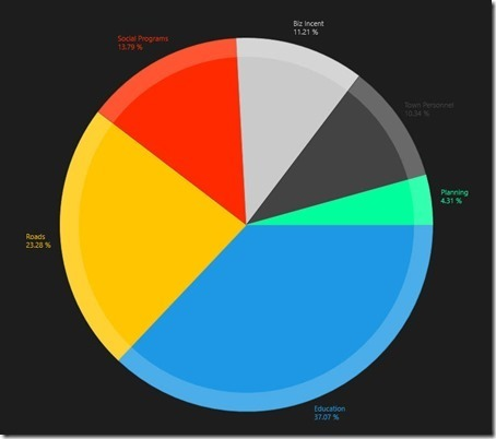 Pie Chart Taking Control Of The Label