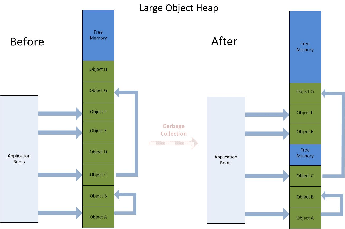 Understanding .NET Garbage Collection Figure 3