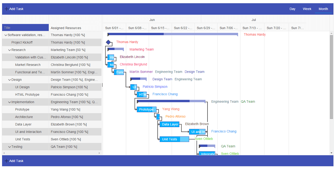 Gantt_Resources