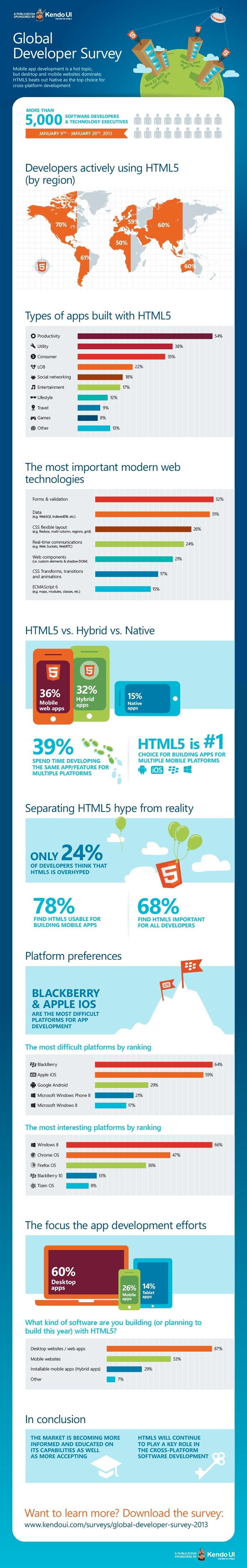 HTML5 infographic