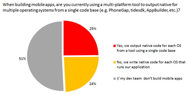 Half of developers are not building mobile apps.