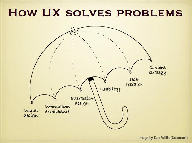 Видео уроки по Ux дизайн проектирование опыта