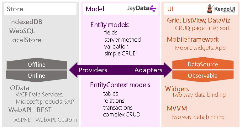 Introducing JayData And Kendo UI
