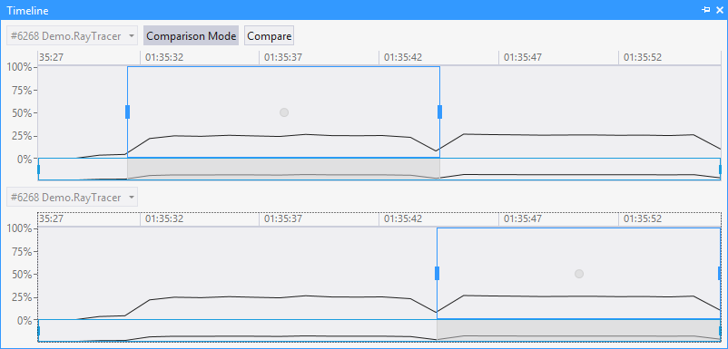 Using the JustTrace Timeline