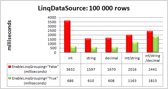 RadGrid bound to LinqDataSource control: 100 000 rows