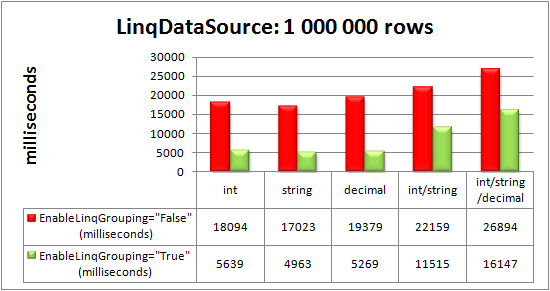 RadGrid bound to LinqDataSource control: 1 000 000 rows