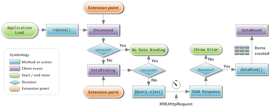 RadListView databinding life cycle flow chart