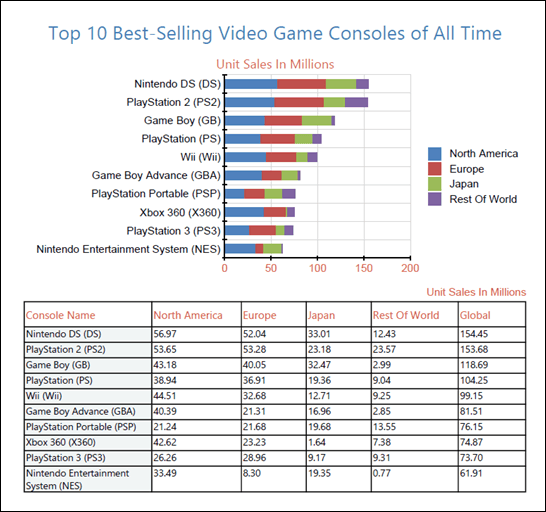 The top 10 best selling video game consoles of all time and - Best selling video game consoles ...