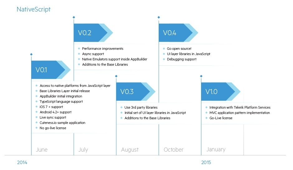 Telerik NativeScript Roadmap