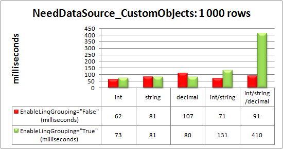 Advanced data-binding via the NeedDataSource event to 1000 custom objects